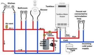 Tankless recirculation system